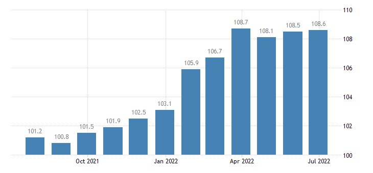 italy producer prices in industry processing of tea coffee eurostat data