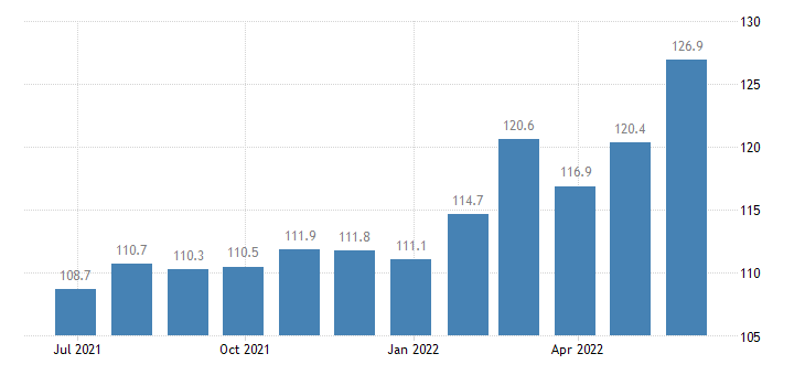 italy producer prices in industry processing preserving of fish crustaceans molluscs eurostat data
