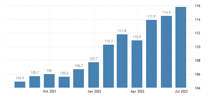 italy producer prices in industry processing preserving of fruit vegetables eurostat data