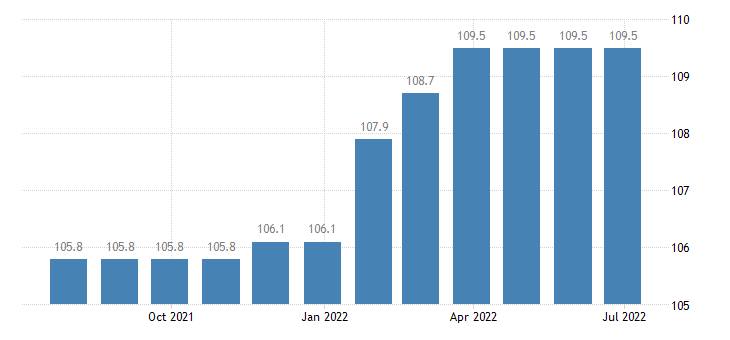 italy producer prices in industry repair of electronic optical equipment eurostat data