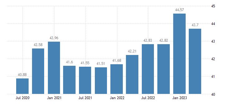 italy profit share of non financial corporations eurostat data