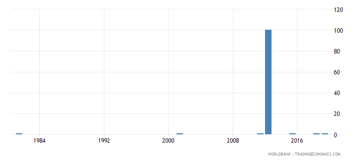 italy ratio of young literate females to males percent ages 15 24 wb data