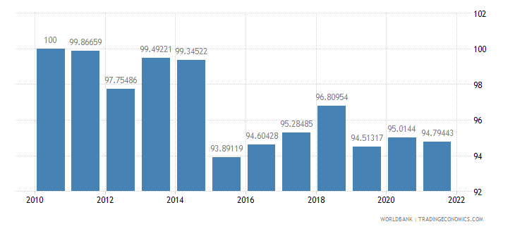 italy real effective exchange rate index 2000  100 wb data