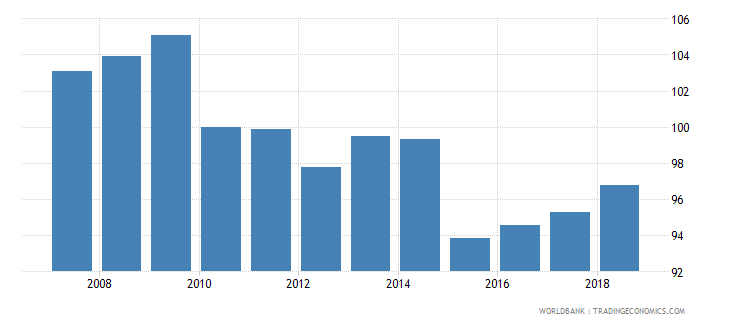 italy real effective exchange rate wb data