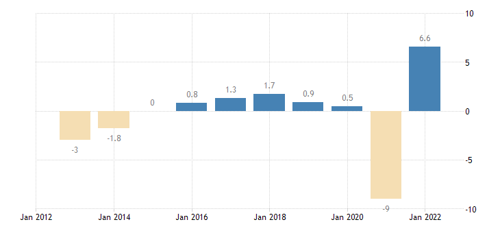 italy real gdp growth rate eurostat data