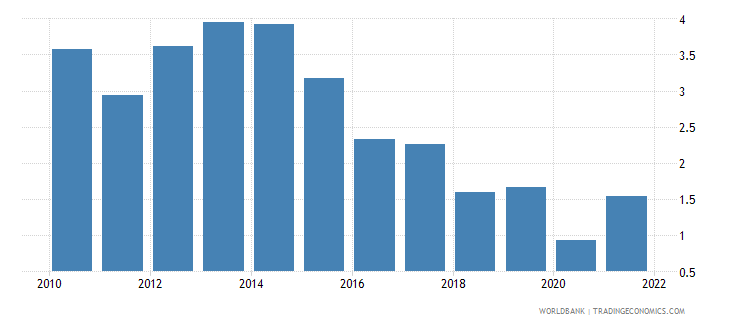 italy real interest rate percent wb data