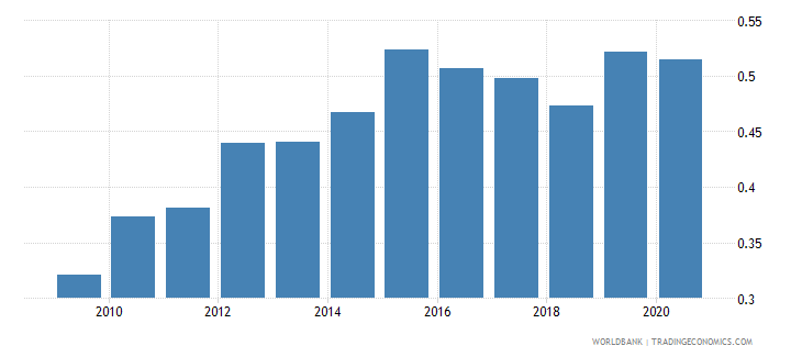 italy remittance inflows to gdp percent wb data
