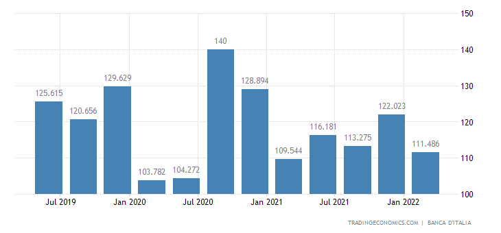 Italy Remittances