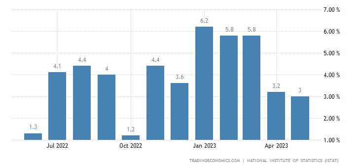 Italy Retail Sales YoY