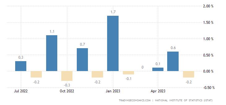 Italy Retail Sales MoM