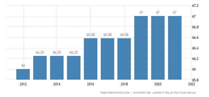 Italy Retirement Age - Men
