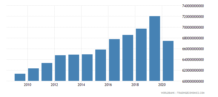 italy revenue excluding grants current lcu wb data