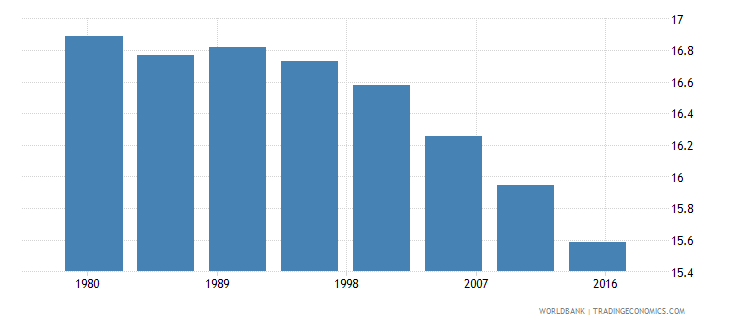 italy rural population female percent of total wb data
