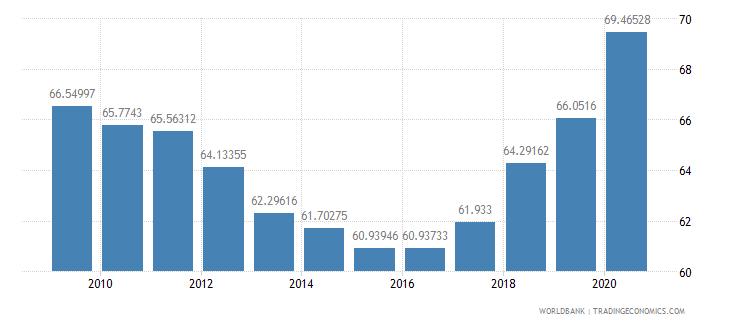italy school enrollment tertiary percent gross wb data