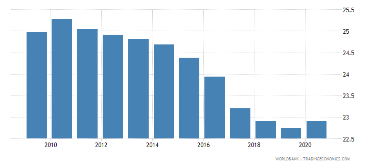 italy self employed total percent of total employed wb data
