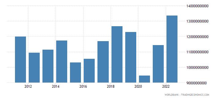 italy service imports bop us dollar wb data