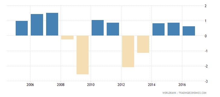 italy services etc  value added annual percent growth wb data