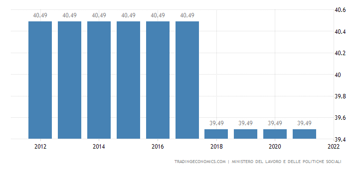 Italy Social Security Rate