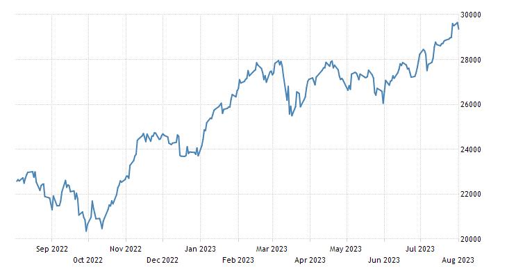 Italy Stock Market (FTSE MIB)