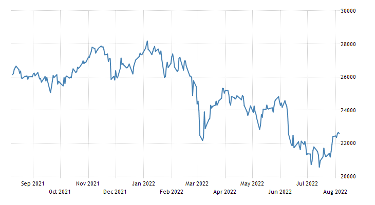 Italy Stock Market Index (IT40)