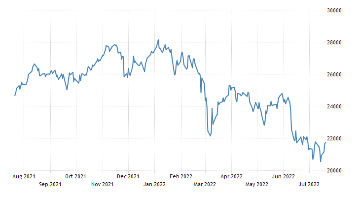 Italy Stock Market Index (IT40)