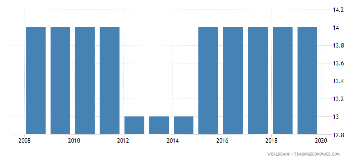 italy tax payments number wb data
