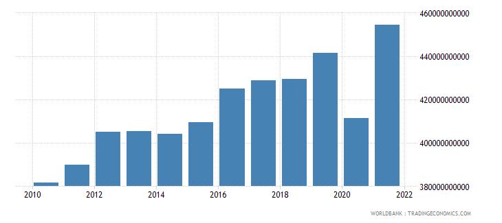 italy tax revenue current lcu wb data