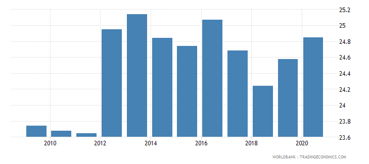 italy tax revenue percent of gdp wb data