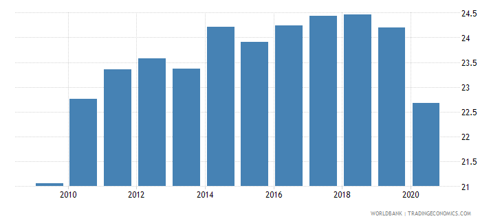 italy taxes on goods and services percent of revenue wb data