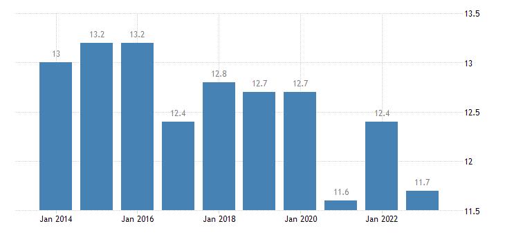 italy taxes on production imports less subsidies eurostat data