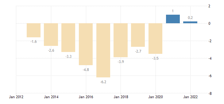 italy terms of trade exports of services eurostat data