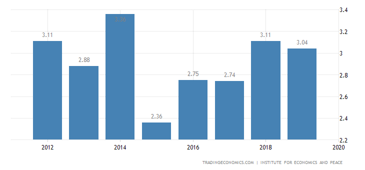Italy Terrorism Index
