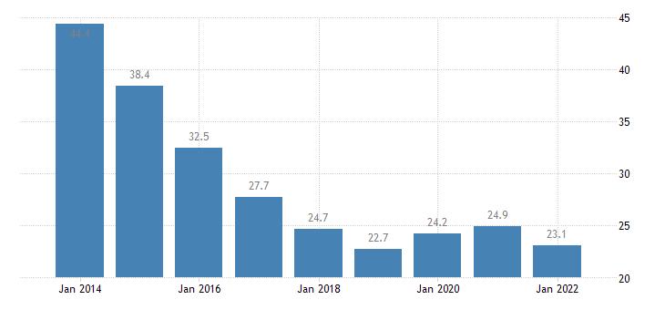 italy total financial sector liabilities debt securities eurostat data
