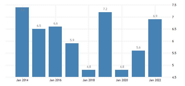 italy total financial sector liabilities loans eurostat data