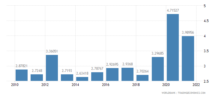 italy total reserves in months of imports wb data