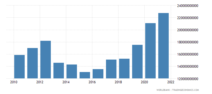 italy total reserves includes gold us dollar wb data