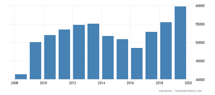 italy total reserves wb data