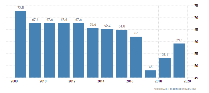 italy total tax rate percent of profit wb data