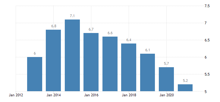 italy total unemployment rate eurostat data