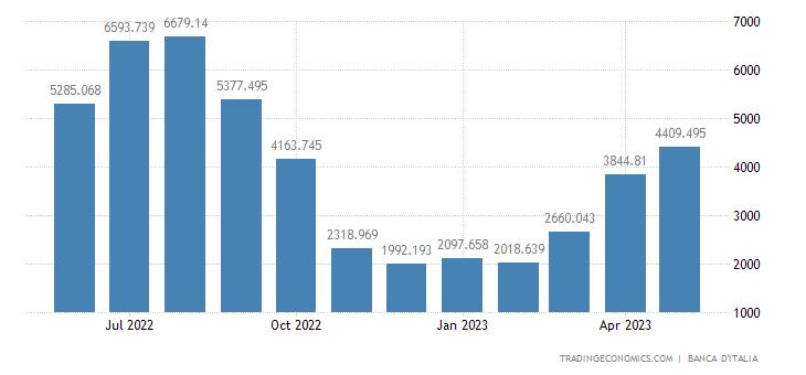 Italy Tourism Revenues