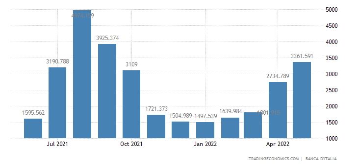 Italy Tourism Revenues
