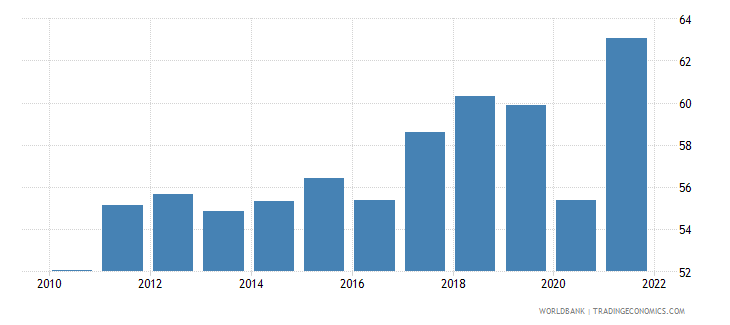 italy trade percent of gdp wb data