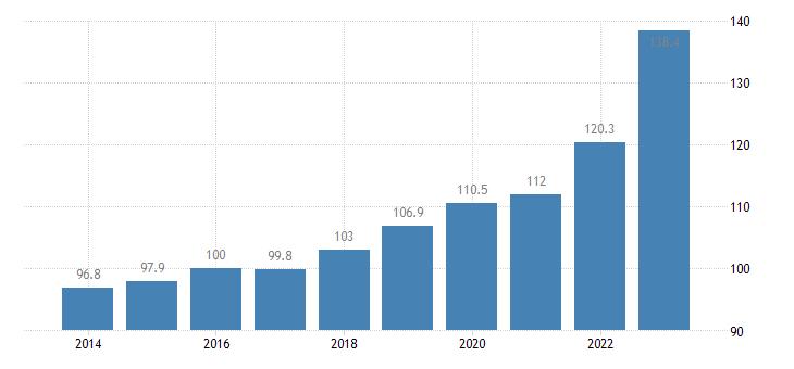 italy trade unit value indices export unit value idx 2015 100 eurostat data