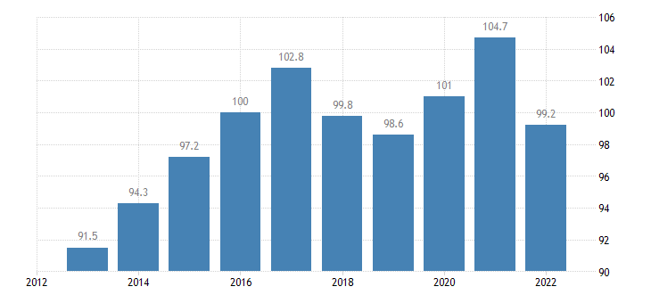 italy trade unit value indices terms of trade export import eurostat data