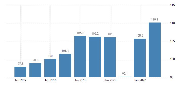 italy trade volume indices export volume idx 2015 100 eurostat data