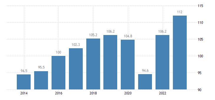 italy trade volume indices import volume idx 2015 100 eurostat data