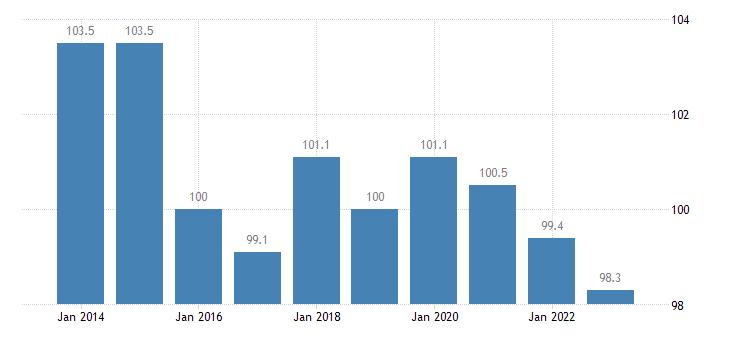 italy trade volume indices volume ratio export import eurostat data