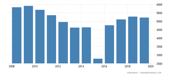 italy trademark applications direct nonresident wb data