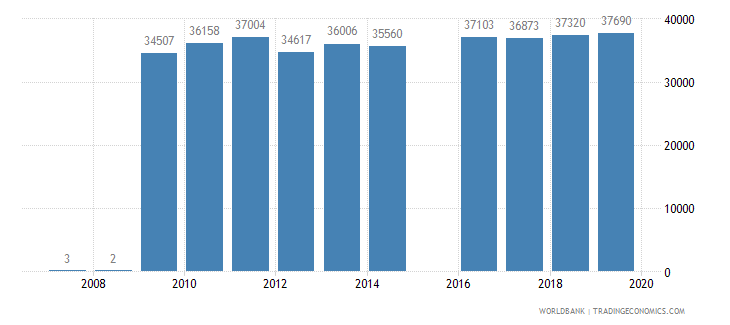 italy trademark applications direct resident wb data