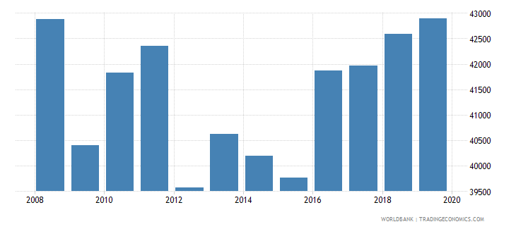 italy trademark applications total wb data